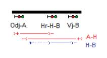 Obr. 4: Schematické naznačení zapojení signalizací A-H a H-B