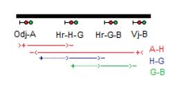 Obr. 5: Schematické naznačení zapojení signalizací A-H, H-G a G-Bpři dvou hradlech v mezistaničním úseku