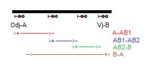 Obr. 6: Schematické naznačení zapojení signalizací pro automatický blok